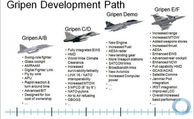 Processo de modernização do caça JAS 39 Gripen
