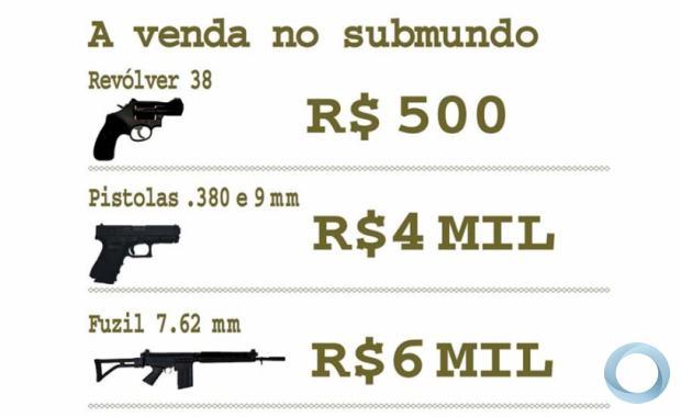 31/12/2012 - ARMAS - O mercado que abastece o crime