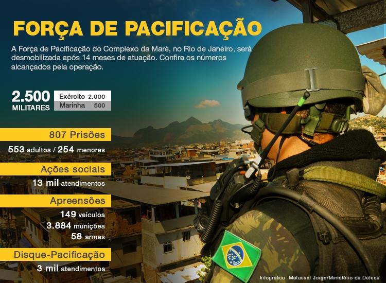 As tropas realizaram 550 apreensões de drogas e 58 de armas e 3.884  munições - Foto EB 06df10e4811