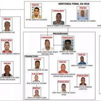O Ministério Público de São Paulo (MP-SP) anunciou nesta segunda-feira (14) que identificou 21 suspeitos de fazer parte da nova cúpula da facção criminosa Primeiro Comandando da Capital (PCC), que age dentro e fora dos presídios.