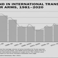 SIPRI - International arms transfers level off after years of sharp growth; Middle Eastern arms imports grow most